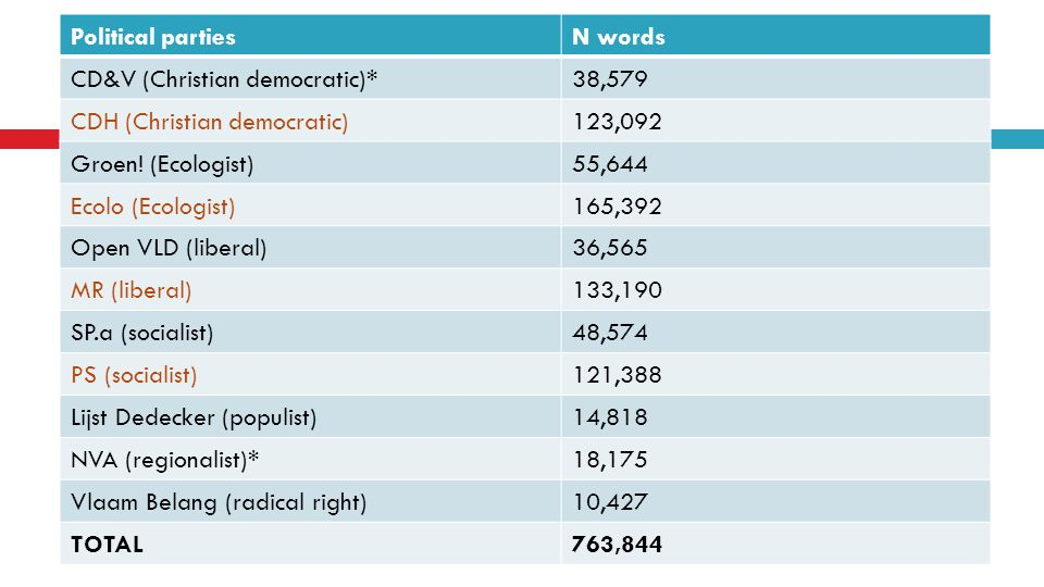 Political partiesN words CD&V (Christian democratic)*38,579 CDH (Christian democratic)123,092 Groen.
