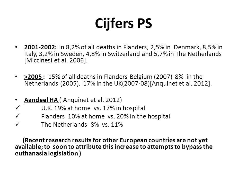 Cijfers PS 2001-2002: in 8,2% of all deaths in Flanders, 2,5% in Denmark, 8,5% in Italy, 3,2% in Sweden, 4,8% in Switzerland and 5,7% in The Netherlands [Miccinesi et al.