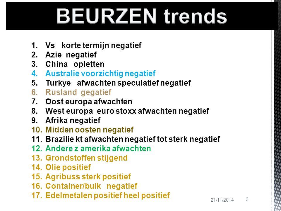 21/11/2014 3 1.Vs korte termijn negatief 2.Azie negatief 3.China opletten 4.Australie voorzichtig negatief 5.Turkye afwachten speculatief negatief 6.R