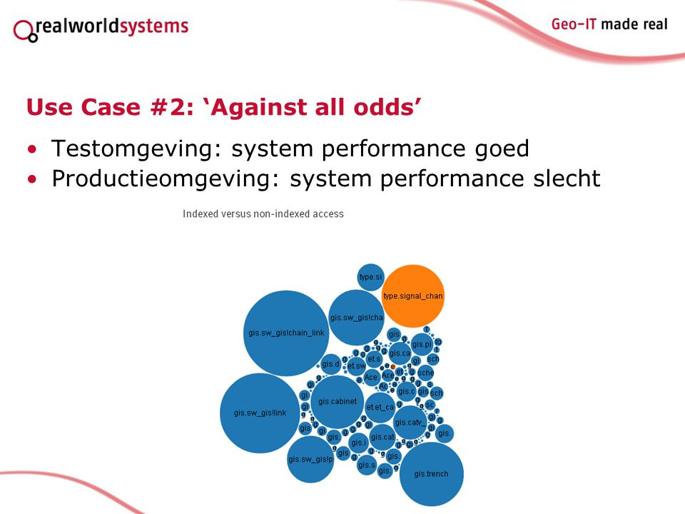 Use Case #2: 'Against all odds' Testomgeving: system performance goed Productieomgeving: system performance slecht