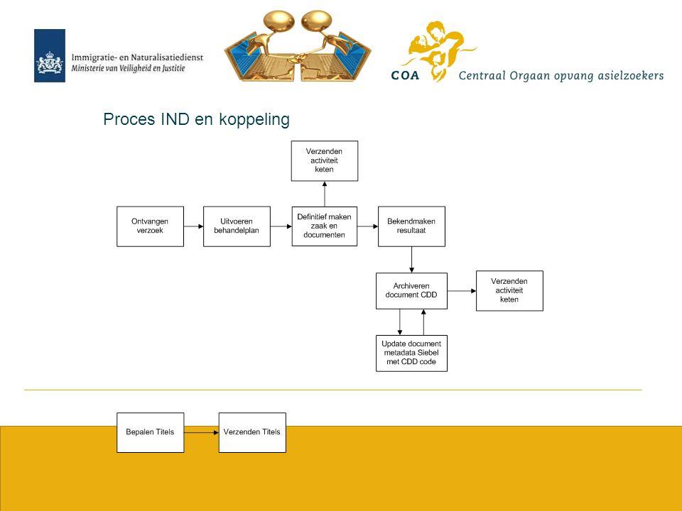 11 Proces IND en koppeling