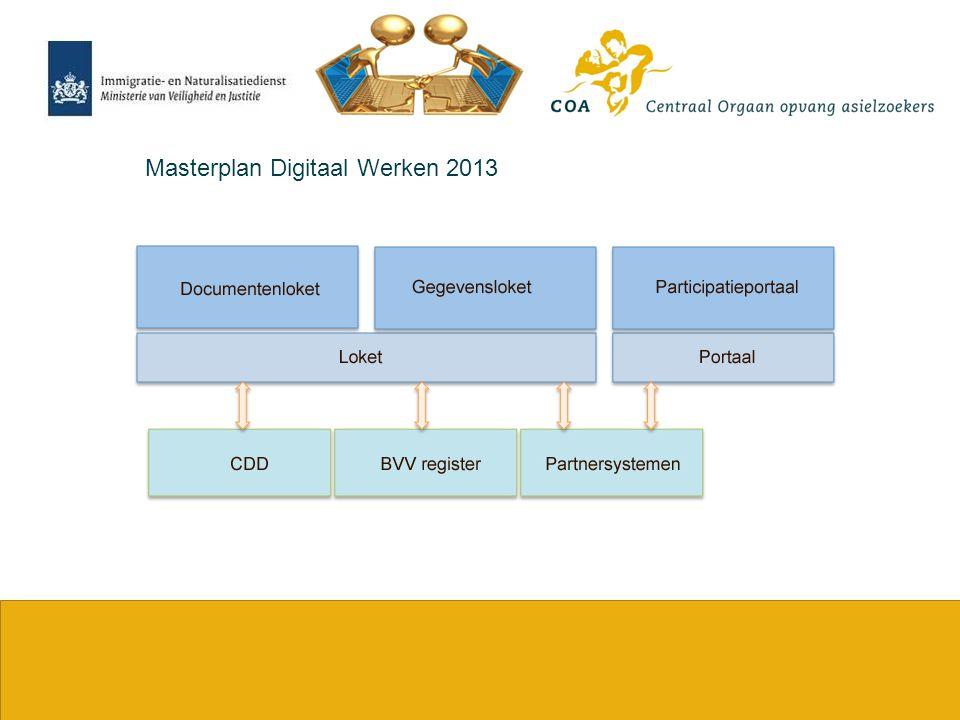 3 Masterplan Digitaal Werken - In gebruik nemen van het ketendossier - Definitieve documenten worden uitgewisseld met ketenpartners via het Centraal Digitaal Depot van JustID - Drie prioriteiten onderkend 1.Overdrachtsdossier 2.Beschikking en Rechterlijke uitspraak 3.Koppeling Raad voor de Rechtspraak