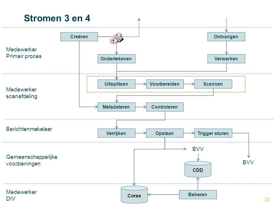 32 BVV Medewerker Primair proces Medewerker scanafdeling Uitsplitsen CreërenOntvangen Scannen OndertekenenVerwerken Voorbereiden MetadaterenControlere