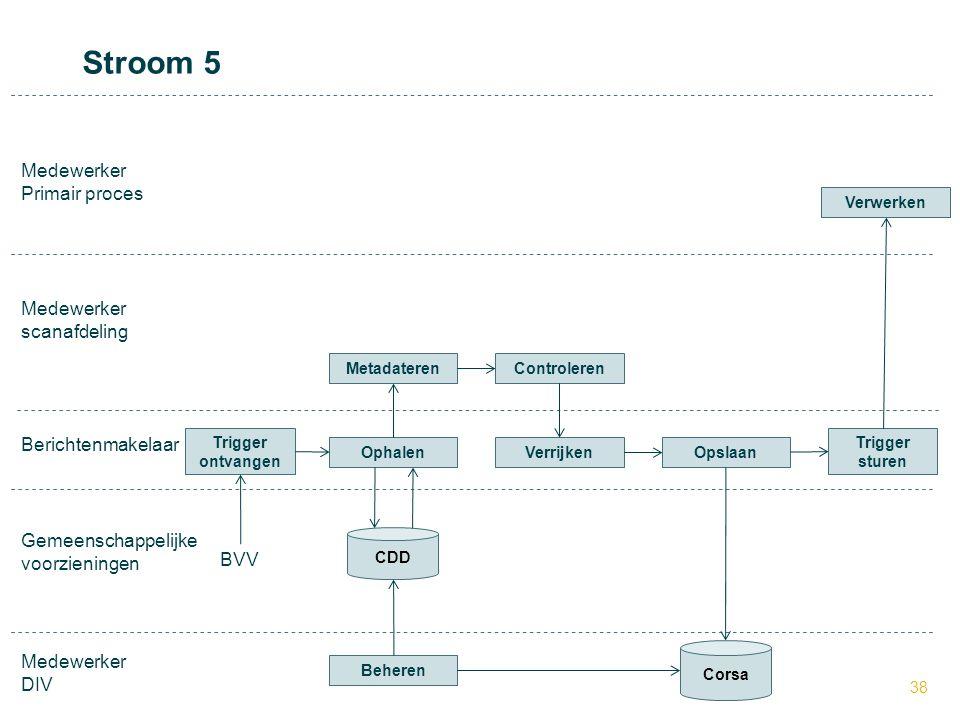 38 BVV Medewerker DIV Medewerker Primair proces Medewerker scanafdeling Verwerken VerrijkenOpslaan CDD Corsa Berichtenmakelaar Stroom 5 Trigger ontvan