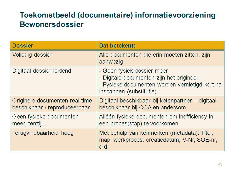 DossierDat betekent: Volledig dossierAlle documenten die erin moeten zitten, zijn aanwezig Digitaal dossier leidend- Geen fysiek dossier meer - Digita