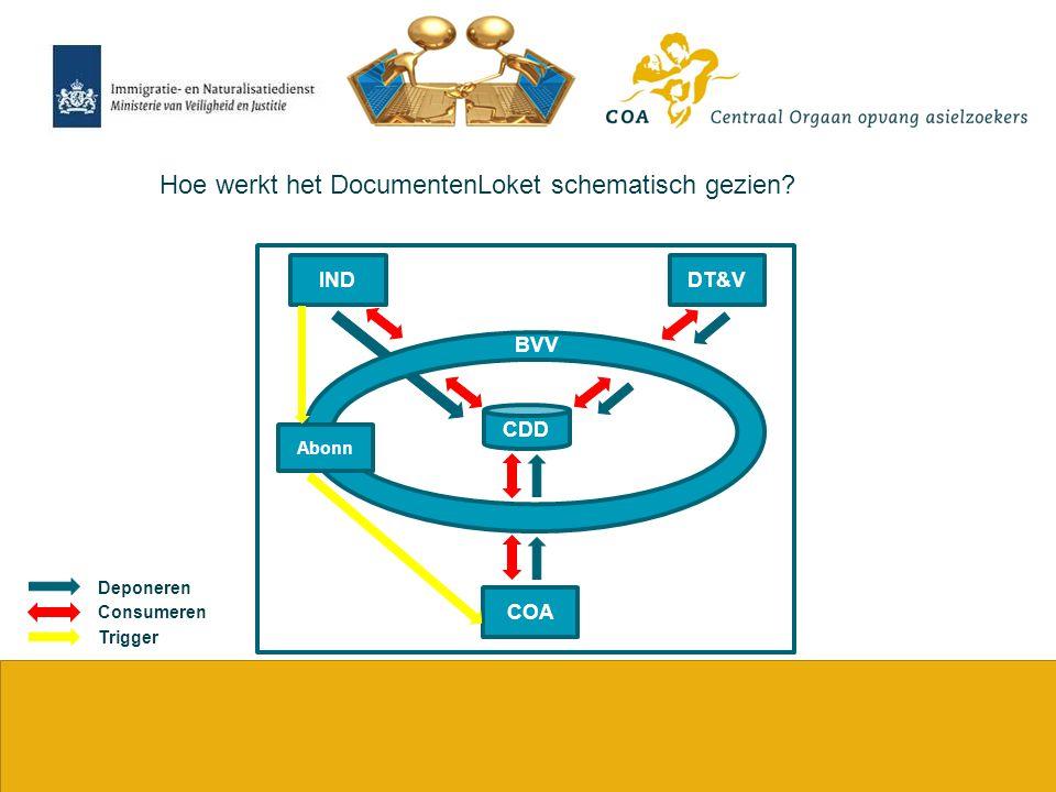 7 Hoe werkt het DocumentenLoket schematisch gezien? Consumeren Trigger Deponeren DT&VIND COA CDD Abonn BVV