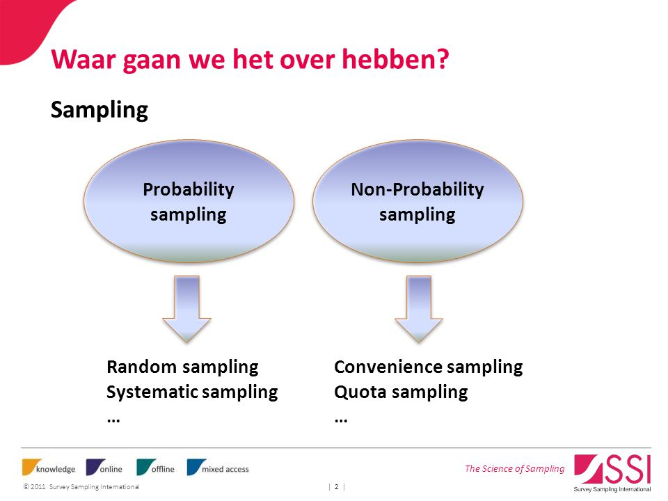 The Science of Sampling © 2011 Survey Sampling International | 2 | Waar gaan we het over hebben? Sampling Non-Probability sampling Probability samplin
