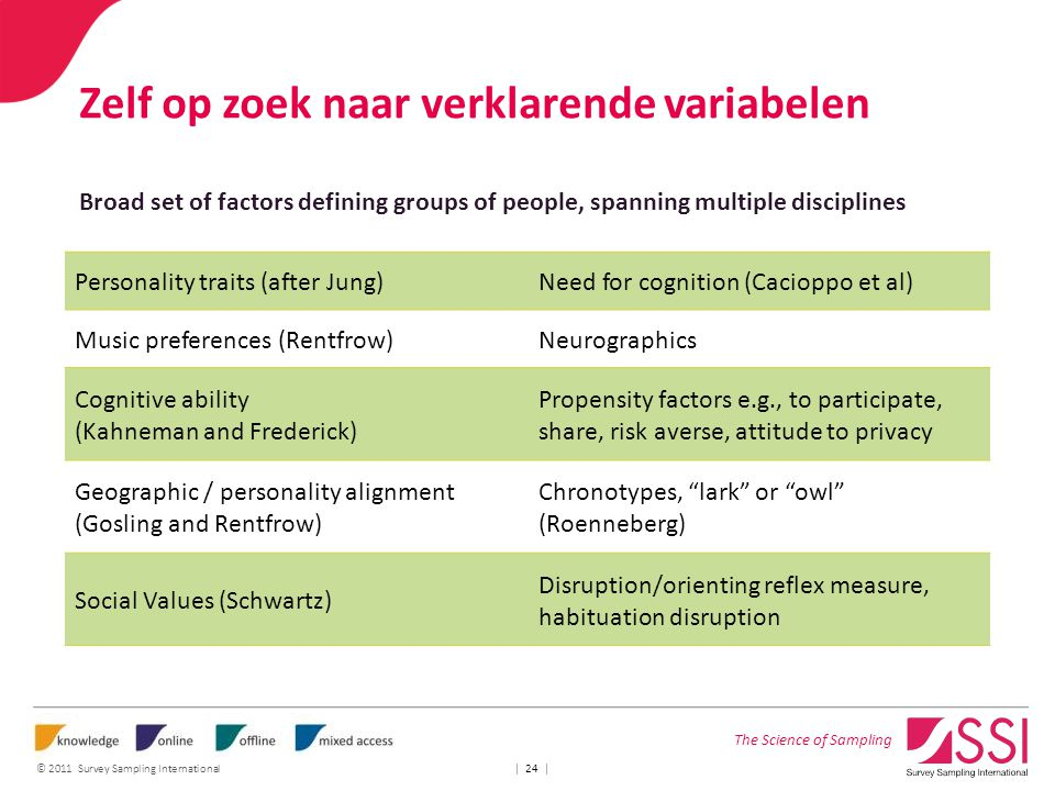 The Science of Sampling © 2011 Survey Sampling International | 24 | Zelf op zoek naar verklarende variabelen Broad set of factors defining groups of people, spanning multiple disciplines Personality traits (after Jung)Need for cognition (Cacioppo et al) Music preferences (Rentfrow)Neurographics Cognitive ability (Kahneman and Frederick) Propensity factors e.g., to participate, share, risk averse, attitude to privacy Geographic / personality alignment (Gosling and Rentfrow) Chronotypes, lark or owl (Roenneberg) Social Values (Schwartz) Disruption/orienting reflex measure, habituation disruption