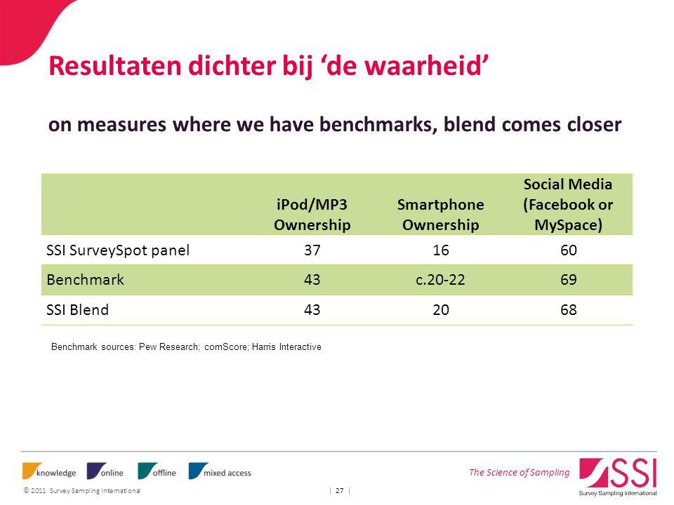 The Science of Sampling © 2011 Survey Sampling International | 27 | Resultaten dichter bij 'de waarheid' on measures where we have benchmarks, blend c