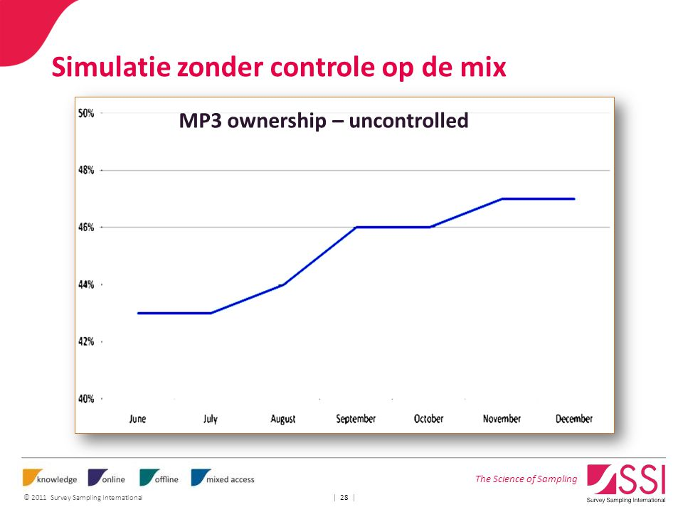 The Science of Sampling © 2011 Survey Sampling International | 28 | Simulatie zonder controle op de mix MP3 ownership – uncontrolled