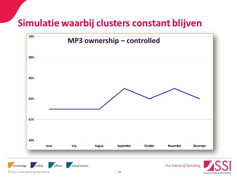 The Science of Sampling © 2011 Survey Sampling International   29   Simulatie waarbij clusters constant blijven MP3 ownership – controlled