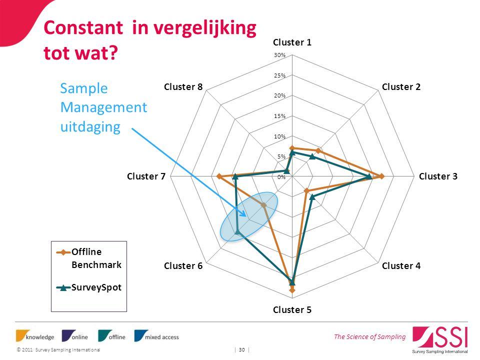 The Science of Sampling © 2011 Survey Sampling International | 30 | Constant in vergelijking tot wat? Sample Management uitdaging