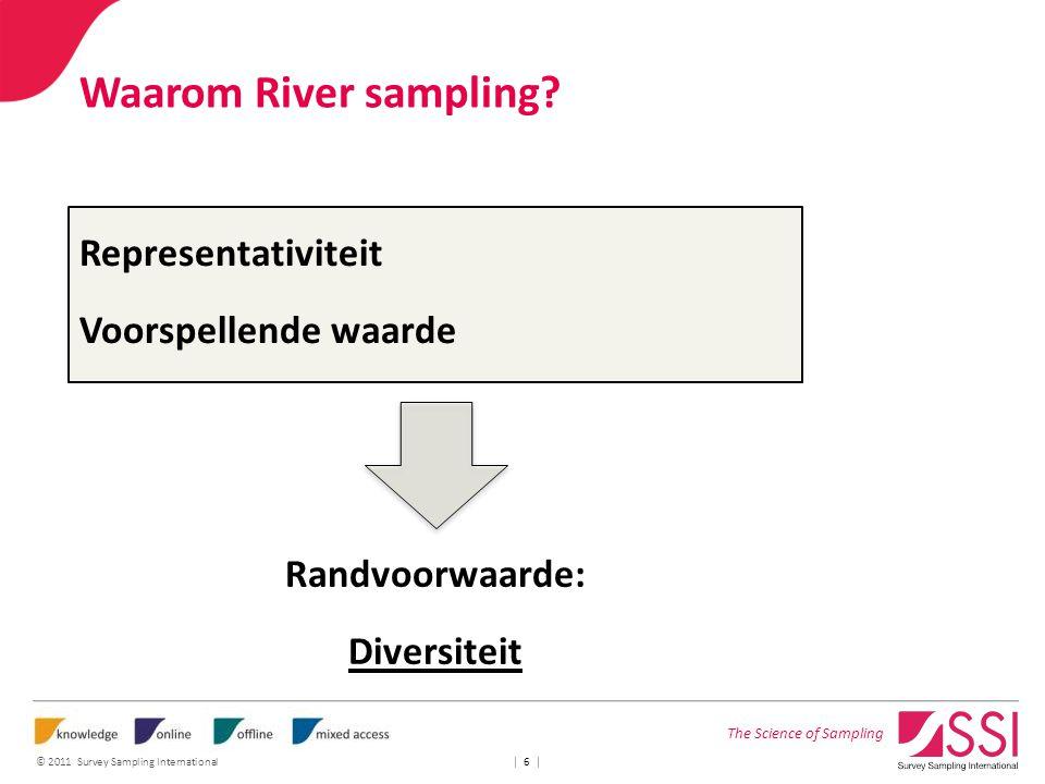 The Science of Sampling © 2011 Survey Sampling International | 6 | Waarom River sampling? Representativiteit Voorspellende waarde Randvoorwaarde: Dive