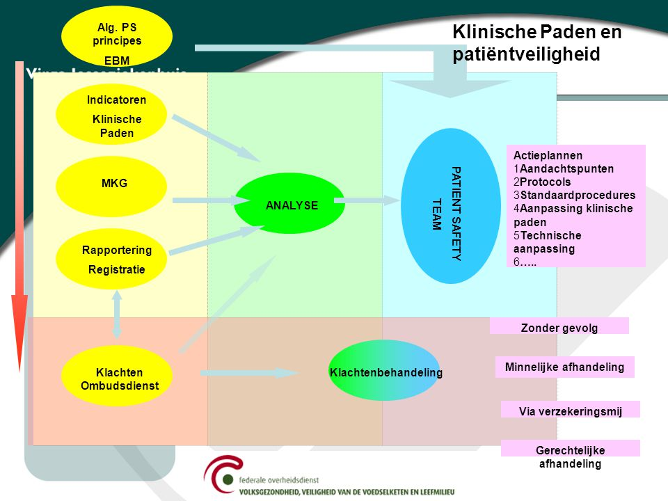 Indicatoren Klinische Paden MKG ANALYSE PATIENT SAFETY TEAM Actieplannen 1Aandachtspunten 2Protocols 3Standaardprocedures 4Aanpassing klinische paden 5Technische aanpassing 6…..