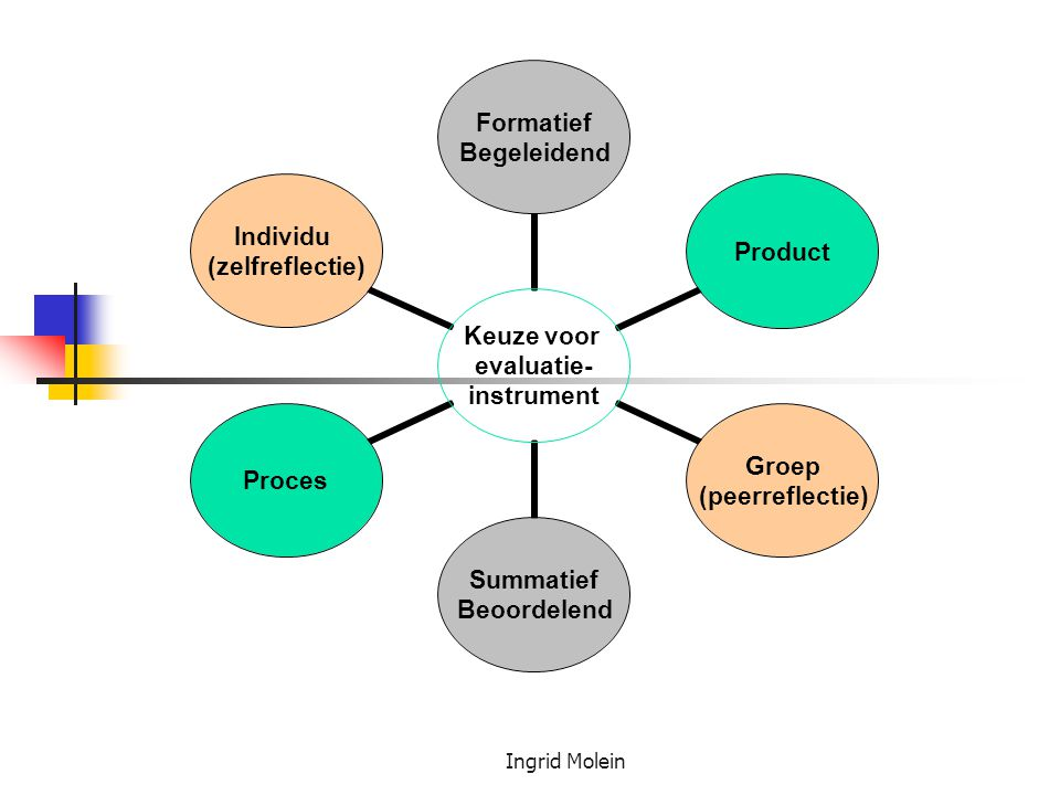 Ingrid Molein Keuze voor evaluatie- instrument Formatief Begeleidend Product Groep (peerreflectie) Summatief Beoordelend Proces Individu (zelfreflecti