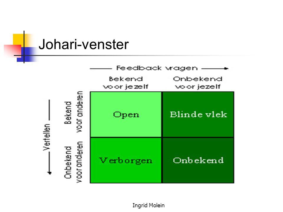 Ingrid Molein  Likert-schaal: 1 = sterk mee oneens, 2 = mee oneens, 3 = neutraal, 4 = mee eens, 5 = sterk mee eens.
