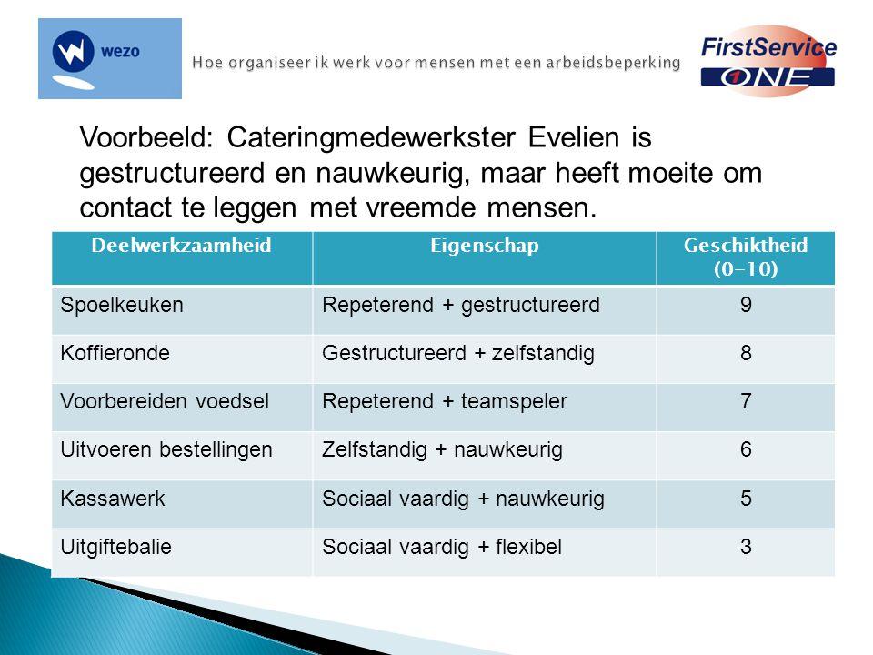 Voorbeeld: Cateringmedewerkster Evelien is gestructureerd en nauwkeurig, maar heeft moeite om contact te leggen met vreemde mensen. DeelwerkzaamheidEi