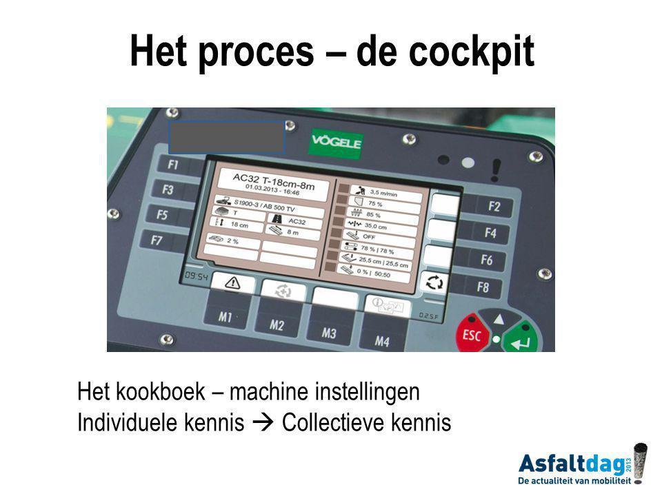 Het kookboek – machine instellingen Individuele kennis  Collectieve kennis Het proces – de cockpit