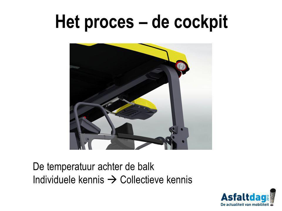 De temperatuur achter de balk Individuele kennis  Collectieve kennis Het proces – de cockpit
