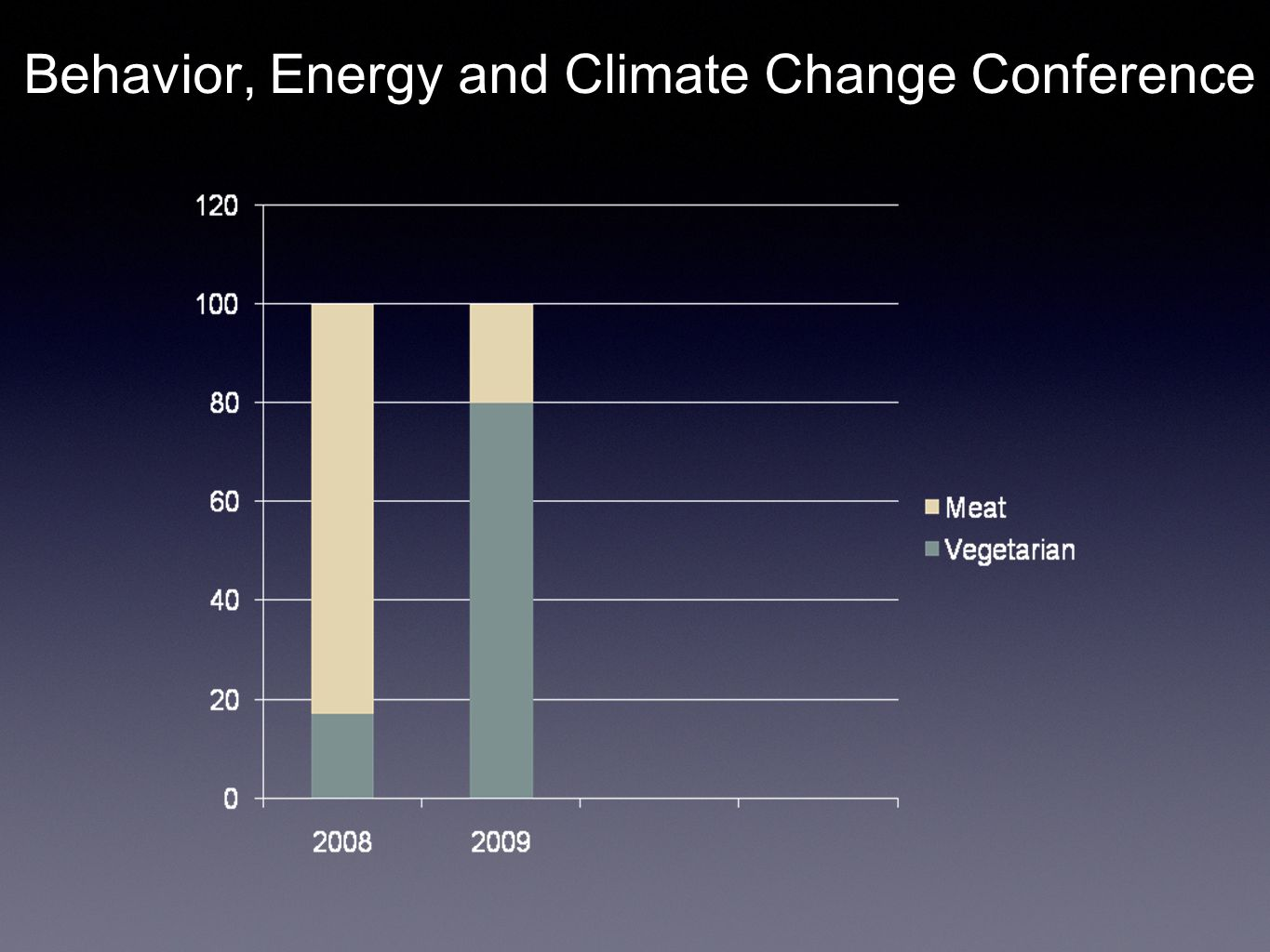 What a difference a default makes Behavior, Energy and Climate Change Conference
