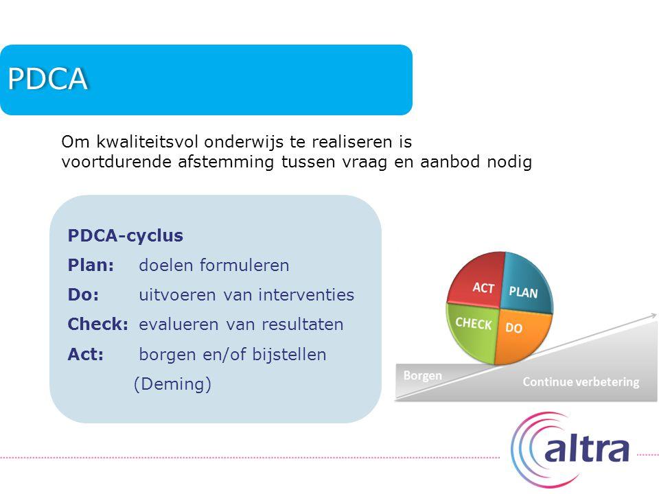 PDCA PDCA-cyclus Plan: doelen formuleren Do: uitvoeren van interventies Check: evalueren van resultaten Act: borgen en/of bijstellen (Deming) Om kwaliteitsvol onderwijs te realiseren is voortdurende afstemming tussen vraag en aanbod nodig