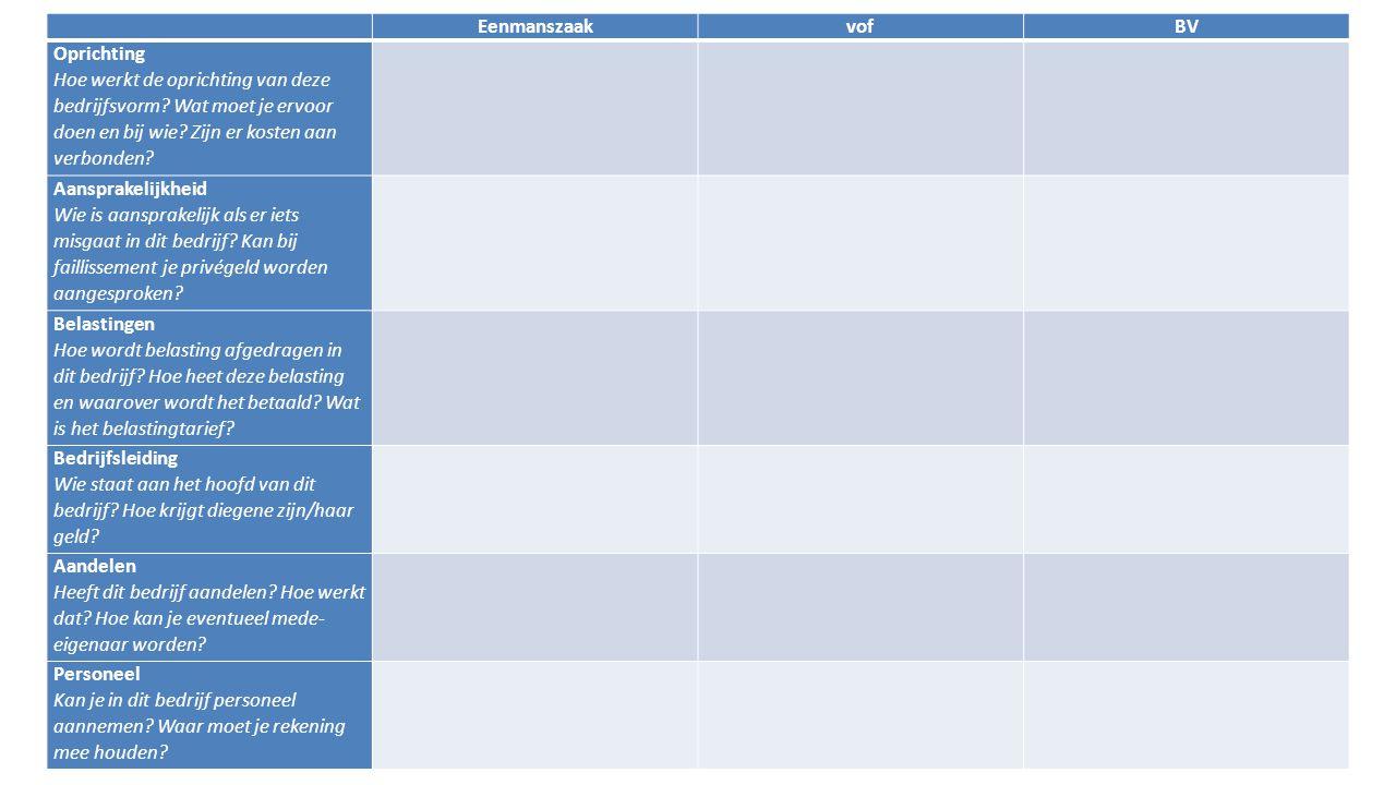 EenmanszaakvofBV Oprichting Hoe werkt de oprichting van deze bedrijfsvorm.