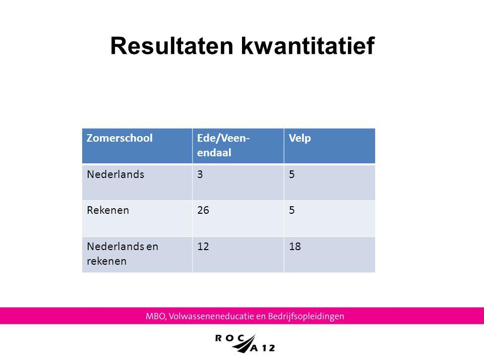 Resultaten kwantitatief ZomerschoolEde/Veen- endaal Velp Nederlands35 Rekenen265 Nederlands en rekenen 1218