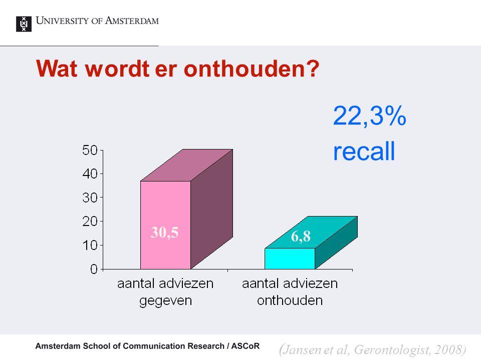 Wat wordt er onthouden? 30,5 6,8 22,3% recall ( Jansen et al, Gerontologist, 2008)