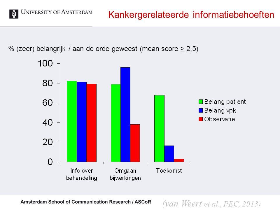 Kankergerelateerde informatiebehoeften % (zeer) belangrijk / aan de orde geweest (mean score > 2,5) (van Weert et al., PEC, 2013)