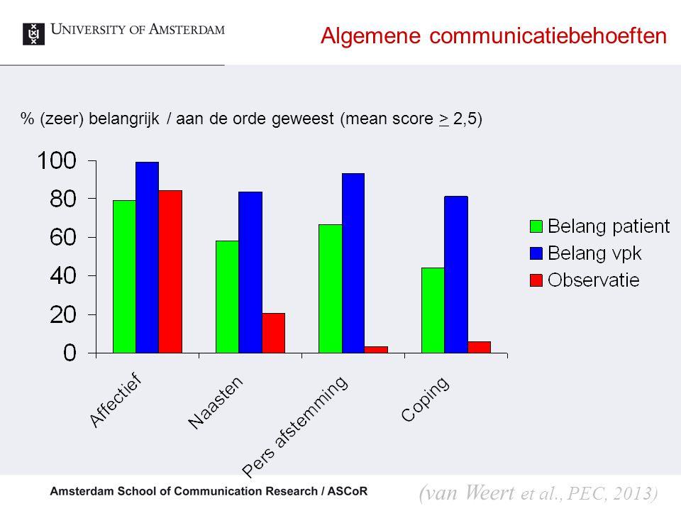 Algemene communicatiebehoeften % (zeer) belangrijk / aan de orde geweest (mean score > 2,5) (van Weert et al., PEC, 2013)