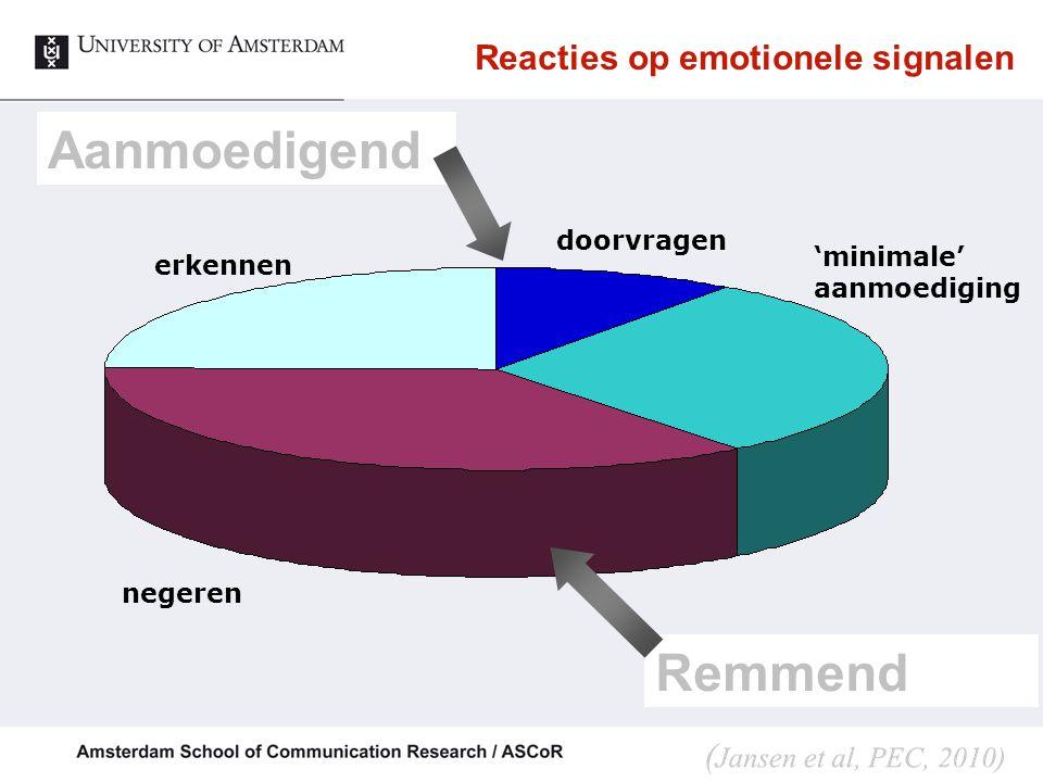 Reacties op emotionele signalen Aanmoedigend Remmend 'minimale' aanmoediging doorvragen erkennen negeren