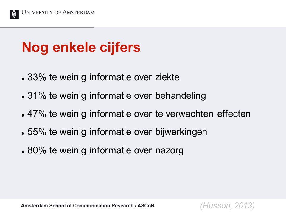 Kankergerelateerde informatiebehoeften % (zeer) belangrijk (mean score > 2,5) (van Weert et al., PEC, 2013)