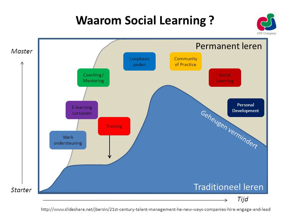 Waarom Social Learning ? http://www.slideshare.net/jbersin/21st-century-talent-management-he-new-ways-companies-hire-engage-and-lead Baan Permanent le