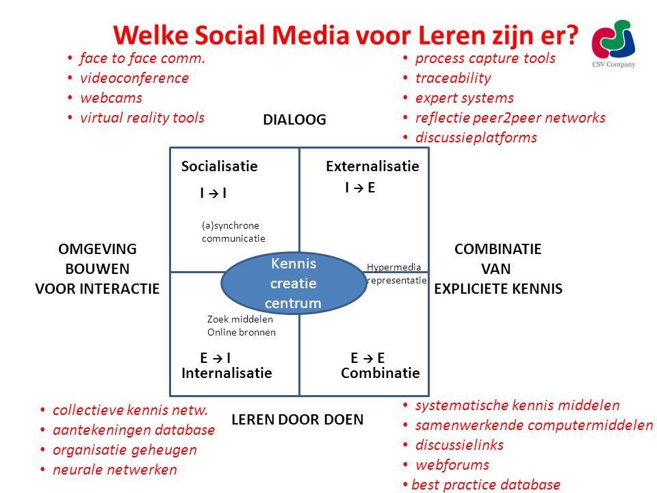 SocialisatieExternalisatie InternalisatieCombinatie Kennis creatie centrum I  E E  I I  I E  E Zoek middelen Online bronnen (a)synchrone communicatie Hypermedia representatie Welke Social Media voor Leren zijn er.