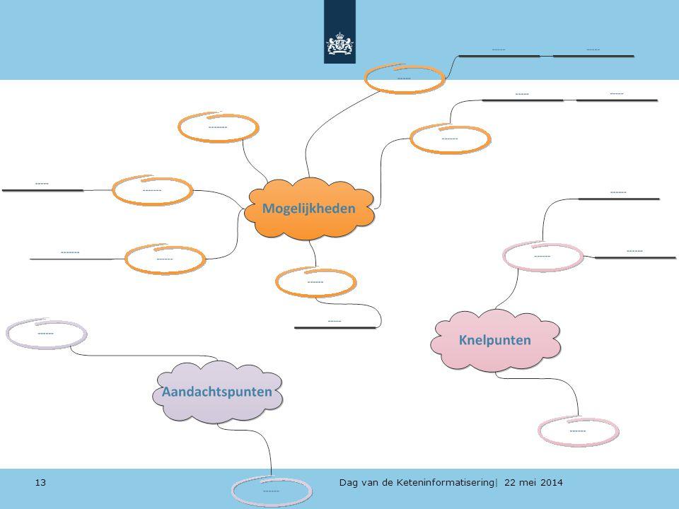 Dag van de Keteninformatisering| 22 mei 2014 13