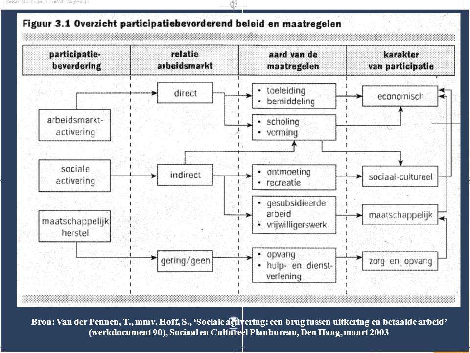 Bron: Van der Pennen, T., mmv. Hoff, S., 'Sociale activering: een brug tussen uitkering en betaalde arbeid' (werkdocument 90), Sociaal en Cultureel Pl