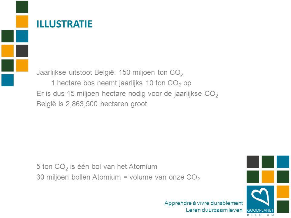 Apprendre à vivre durablement Leren duurzaam leven 18 % van de CO 2 uitstoot komt van het vervoer Bron: World Resources Institute ROL VAN MOBILITEIT ?