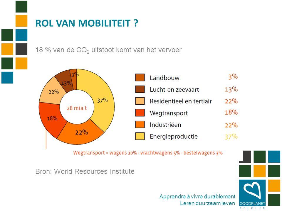 Apprendre à vivre durablement Leren duurzaam leven 18 % van de CO 2 uitstoot komt van het vervoer Bron: World Resources Institute ROL VAN MOBILITEIT