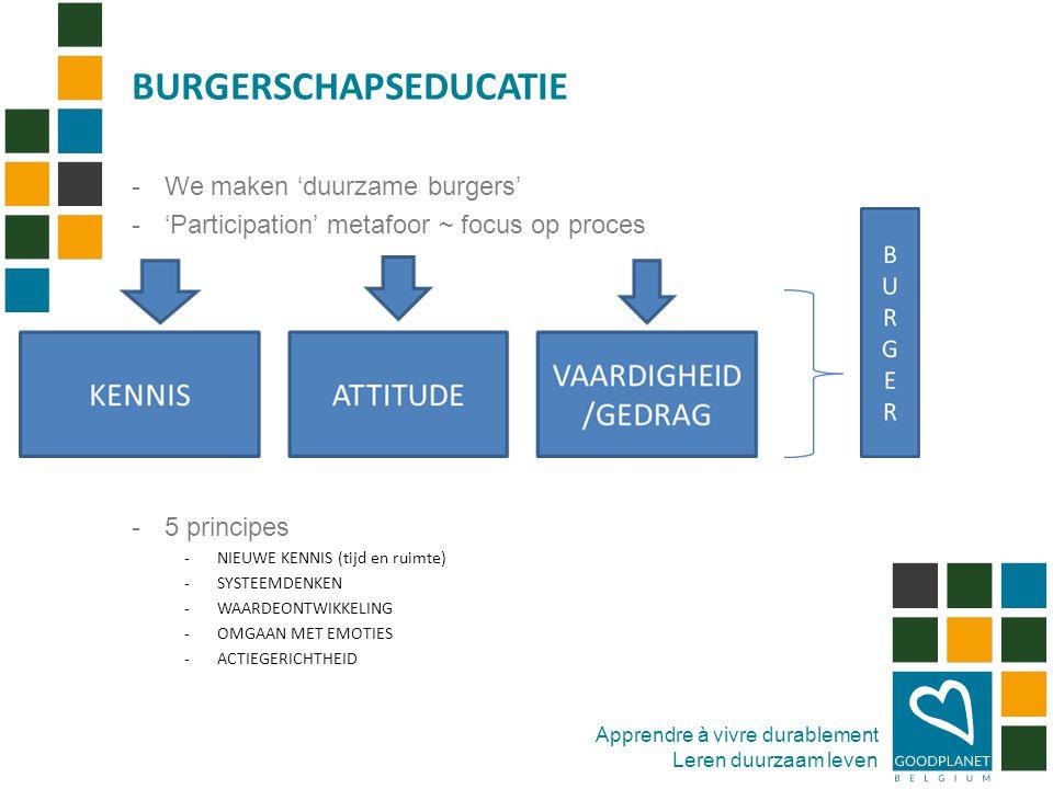 Apprendre à vivre durablement Leren duurzaam leven -We maken 'duurzame burgers' -'Participation' metafoor ~ focus op proces -5 principes -NIEUWE KENNIS (tijd en ruimte) -SYSTEEMDENKEN -WAARDEONTWIKKELING -OMGAAN MET EMOTIES -ACTIEGERICHTHEID BURGERSCHAPSEDUCATIE