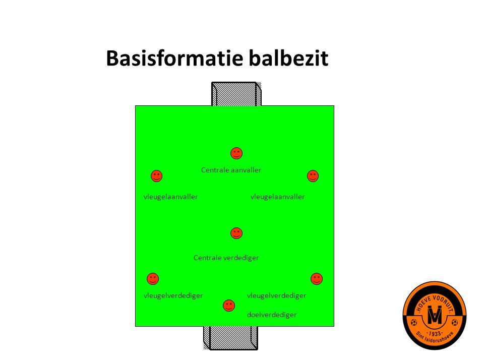 Basisformatie balbezit doelverdediger vleugelverdediger Centrale verdediger vleugelaanvaller Centrale aanvaller