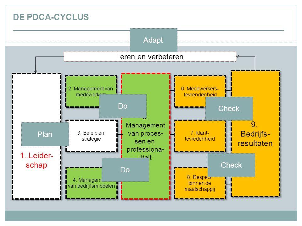 DE PDCA-CYCLUS _________________________________________________________________ 15 1. Leider- schap 1. Leider- schap 5. Management van proces- sen en