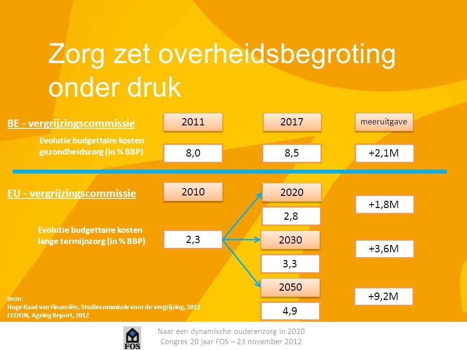 Naar een dynamische ouderenzorg in 2020 Congres 20 jaar FOS – 23 november 2012 Zorg zet overheidsbegroting onder druk 2011 2017 8,0 meeruitgave 8,5 BE