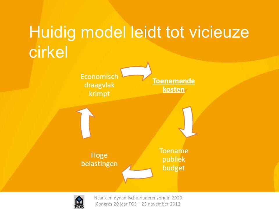 Naar een dynamische ouderenzorg in 2020 Congres 20 jaar FOS – 23 november 2012 Huidig model leidt tot vicieuze cirkel Toenemende kosten Toename publie