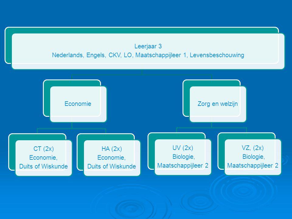 Leerjaar 3 Nederlands, Engels, CKV, LO, Maatschappijleer 1, Levensbeschouwing Economie CT (2x) Economie, Duits of Wiskunde HA (2x) Economie, Duits of