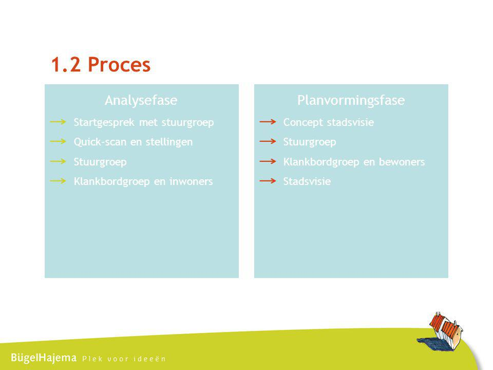 1.2 Proces Analysefase Startgesprek met stuurgroep Quick-scan en stellingen Stuurgroep Klankbordgroep en inwoners Planvormingsfase Concept stadsvisie Stuurgroep Klankbordgroep en bewoners Stadsvisie
