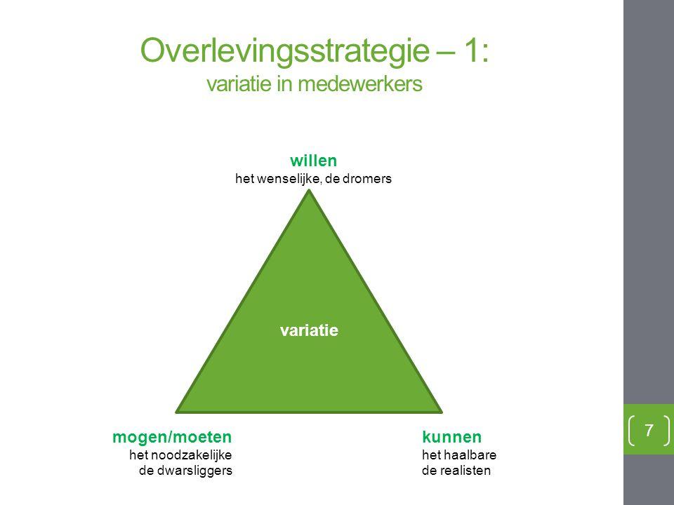 7 willen het wenselijke, de dromers kunnen het haalbare de realisten mogen/moeten het noodzakelijke de dwarsliggers variatie Overlevingsstrategie – 1: