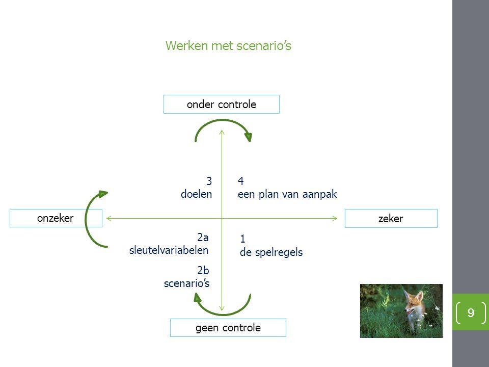 Werken met scenario's 9 onder controle geen controle onzeker zeker 1 de spelregels 2a sleutelvariabelen 2b scenario's 3 doelen 4 een plan van aanpak