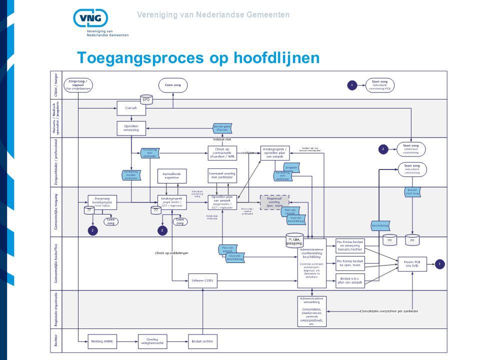 Vereniging van Nederlandse Gemeenten Toegangsproces op hoofdlijnen
