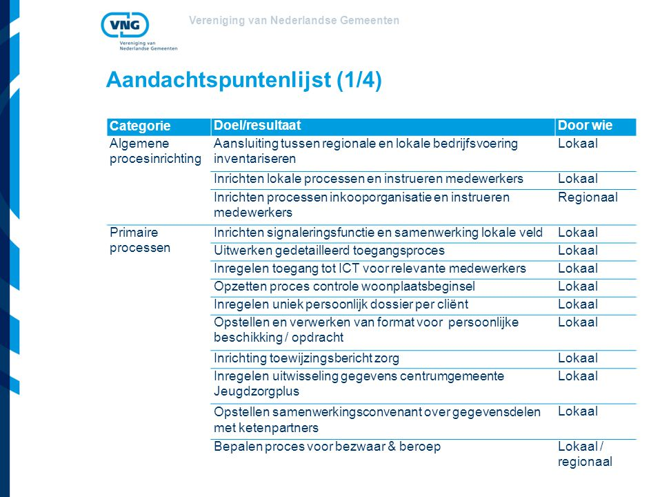 Vereniging van Nederlandse Gemeenten Aandachtspuntenlijst (1/4) CategorieDoel/resultaatDoor wie Algemene procesinrichting Aansluiting tussen regionale