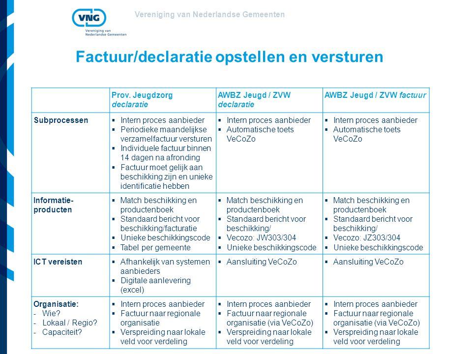 Vereniging van Nederlandse Gemeenten Factuur/declaratie opstellen en versturen Prov. Jeugdzorg declaratie AWBZ Jeugd / ZVW declaratie AWBZ Jeugd / ZVW
